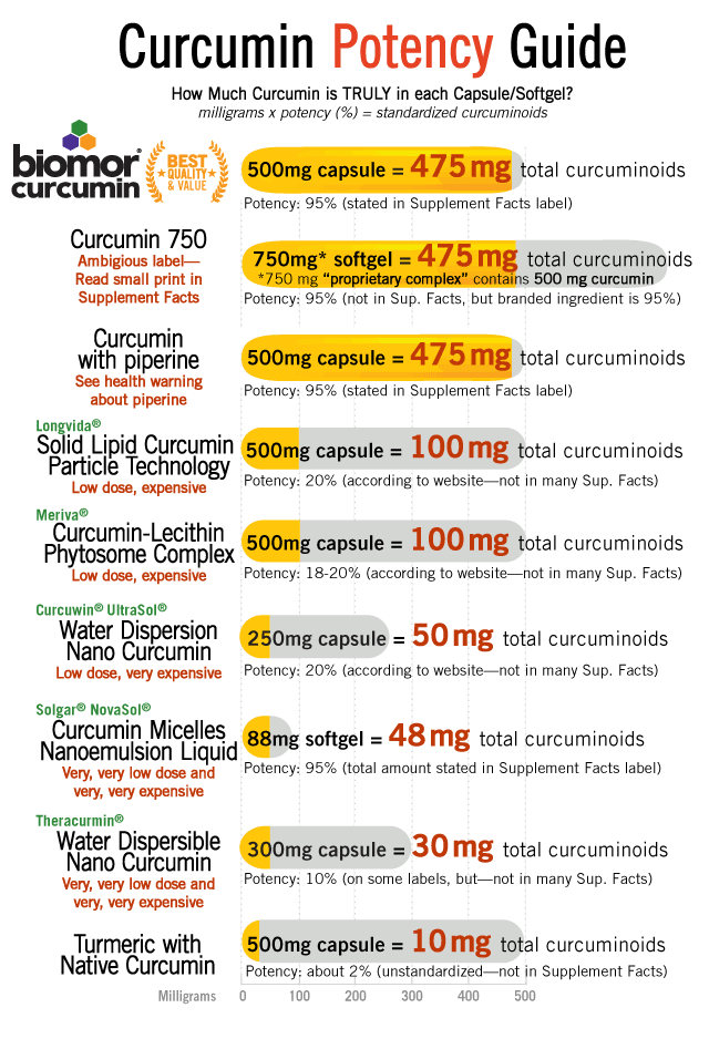 How Much Curcumin is Truly in the Capsule/Softgel? Curcumin Levels per Capsule/Softgel. BioMor Curcumin 500 milligrams capsule contains 475 milligrams of curcuminoids standardized to 95% stated on the label. Curcumin plus phospholipids 750 milligrams softgel contains 475 milligrams curcuminoids standardized to 95%, label states 500 milligrams curcuminoids complex which contains 475 milligrams of standardized curcuminoids. Curcumin with piperine 500 milligrams capsule contains 475 milligrams of curcuminoids standardized to 95% stated on the label.  Curcumin-Lecithin Complex 500 milligrams capsule contains 100 milligrams of curcuminoids not stated on label, 20% curcumin according to manufacturer's website. Water Dispersible Nano Curcumin 300 milligrams capsule contains 90 milligrams of curcuminoids, 30% stated on the label. Turmeric with Native Curcumin 500 milligrams capsule contains 10 to 30 milligrams of curcuminoids per capsule, 2-6 % not stated on the label, turmeric root consists of 2 to 6% native curcuminoids. Nano-emulsion Curcumin 88 milligrams softgel contains 48 milligrams of total curcuminoids, stated on the label, standardized to 95% according to manufacturer's website. Logo: BioMor Curcumin is patented for up to 800% greater absorption. Published, peer-reviewed, human clinical trials show BioMor Curcumin has up to: 800% greater absorption compared to 95% standardized curcumin extract or 38,000% greater than un-standardized native turmeric extract.