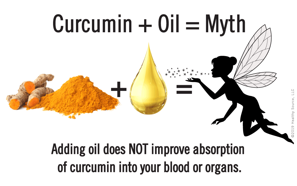 Adding oil to curcumin does not improve absorption into your blood and organs, that's a myth.